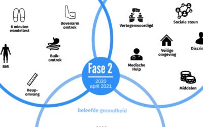 GezondMeten publiceert Infographic